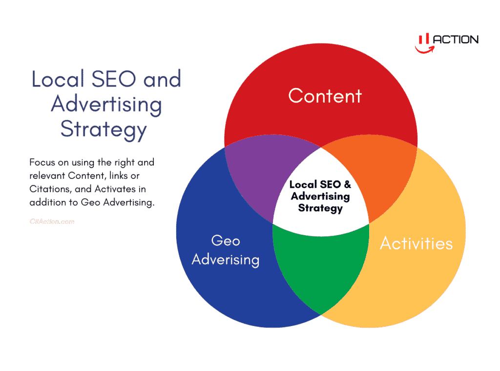 local seo and advertising