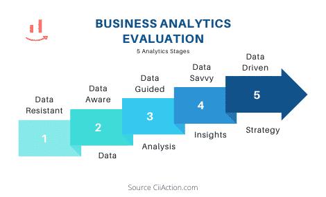 Business Analytics Evaluation